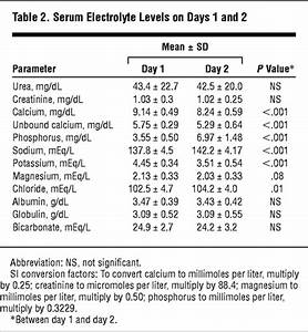 Electrolyte Disorders Following Oral Sodium Phosphate