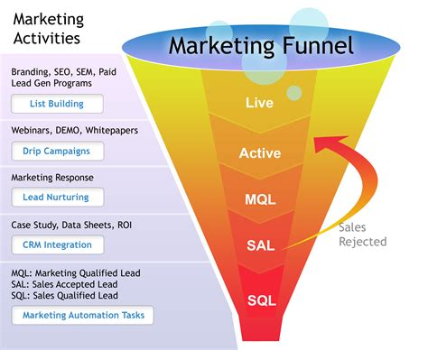 sales funnel how to build your page sales funnel ads i branding key performance