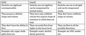 Ncert Solutions For Class 9 Science Matter In Our
