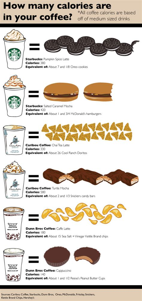 By itself coffee is a very low calorie beverage. How many calories are in your coffee cup? - TommieMedia