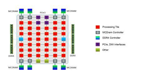 Intel Xeon Phi Processor Block Diagram