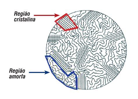 Transformação: Conhecer as resinas é fundamental | Page 2