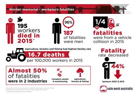 worker memorial workplace fatalities safe work australia
