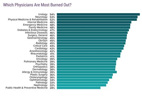 foto de Why I Don t Plan on Quitting Medicine Anytime Soon