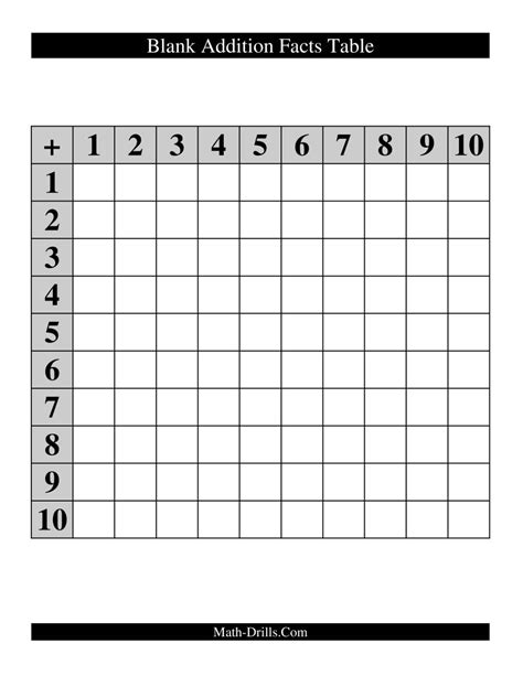 blank addition facts table