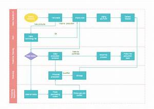Free Production Process Flowchart Templates