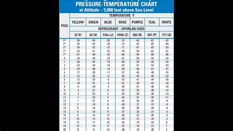 basic air conditioning pressure temperature chart  youtube