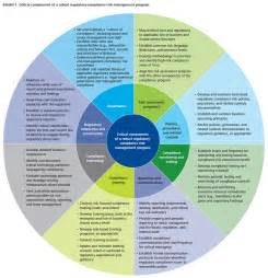 Bank Compliance Risk Management Framework
