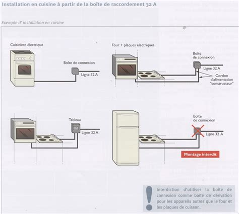 bloc cuisine avec electromenager pose d 39 un four encastrable