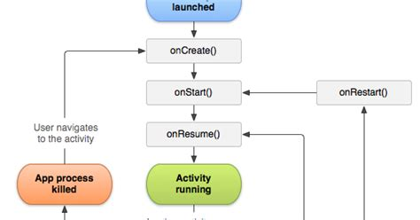 android application lifecycle greenman activity lifecycle