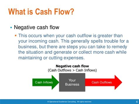 Managing Cash Flow By Operational Excellence Consulting. Wedding Thank You Note Etiquette Template. Requesting A Credit Line Increase Template. Resume Examples For Students With No Experience Template. Warehouse Lease Agreement Template. Why Is It Hard To Find A Job Template. Engagement Messages For Son. Office Fax Cover Sheet Template. New Nails Art Design Template
