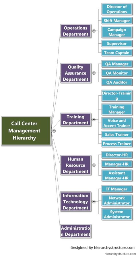 call centre management system hierarchy hierarchy structure