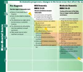 Stages of Vascular Dementia Progression Chart