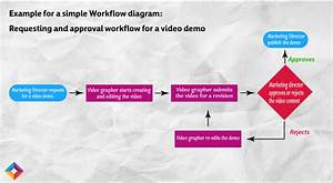 What Is Workflow  Your Workflow Guide - Hubnsub