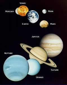 Aerospaceweb.org | Ask Us - Names of the Planets