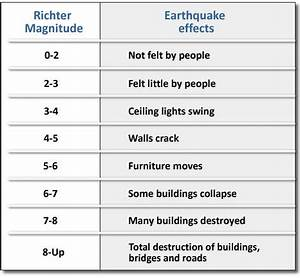 The Richter Scale and Modified Mercalli Intensity Scale ...