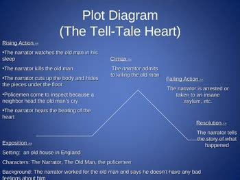 plot diagram    tale heart  jessica  tpt