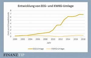 Strom Berechnen : aktuelle strompreise so entwickelte sich der strompreis pro kwh aktueller strompreis ~ Themetempest.com Abrechnung