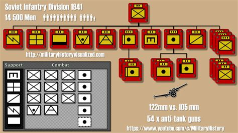 hoi4 division template hoi 4 historical infantry division layouts early war hearts of iron