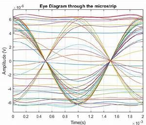 Signal Of The Eye Diagram Through The Microstrip Of The