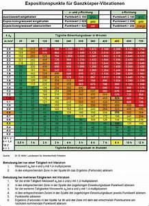 K Faktor Berechnen : trlv vibrationen teil 1 beurteilung der gef hrdung durch vibrationen titel ~ Themetempest.com Abrechnung