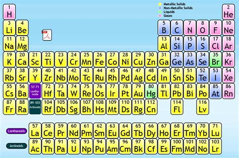 interactive periodic table of elements periodic table of elements interactive periodic