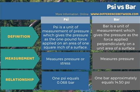 Difference Between Bar And Bar by Difference Between Psi And Bar Psi Vs Bar