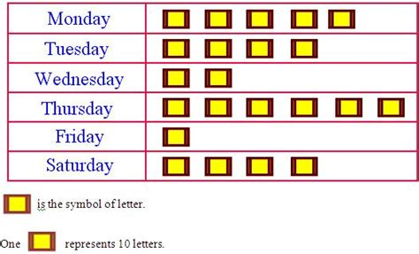 worksheet  interpreting  pictograph pictograph shows