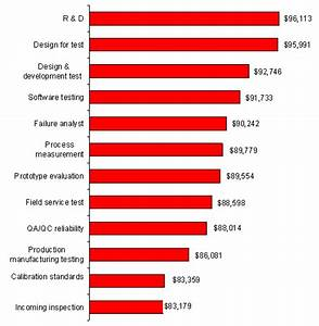2008 career salary survey compensation and benefits edn With it career salary