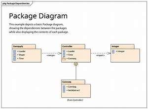Package Diagram Showing Dependencies
