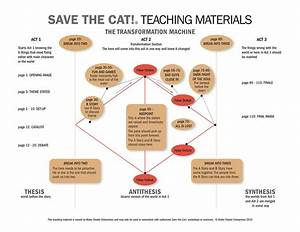 the transformation machine one sheet save the catr With save the cat template