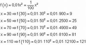 Geschwindigkeit Berechnen Mathe : funktionen in der mathematik ~ Themetempest.com Abrechnung