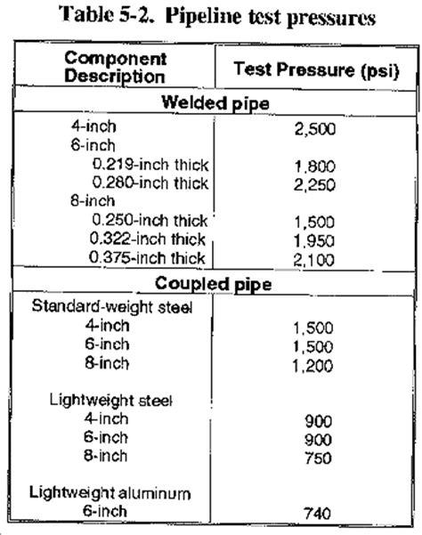 hydrostatic pressure test report templatecrane operation