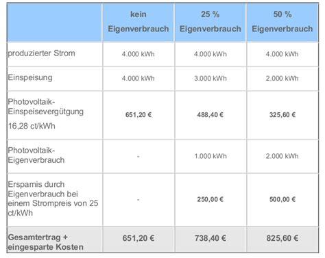 photovoltaikanlage steuer eigenverbrauch photovoltaik gode energieberatung