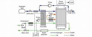 Fuel Cell System For Vehicle