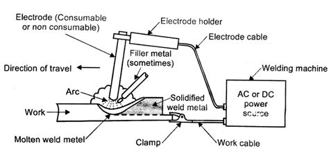 Stick Weld Diagram by Arc Welding Diagram Engineering Solutions