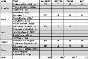 How To Gain Lean Muscle On A Vegan And Plant
