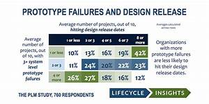 Services » Lifecycle Insights