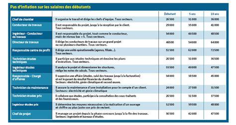 travaux de bureau salaire exclusif salaires 2013 le btp joue la prudence