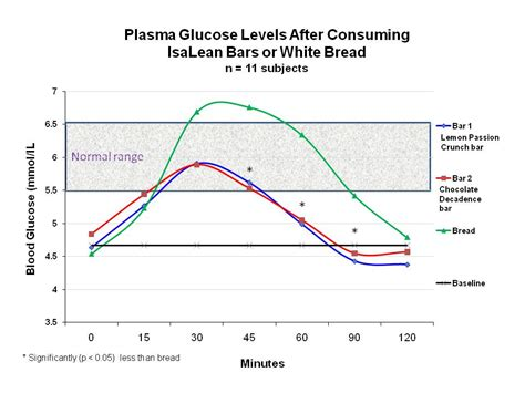 isalean bars study confirms  glycemic effect