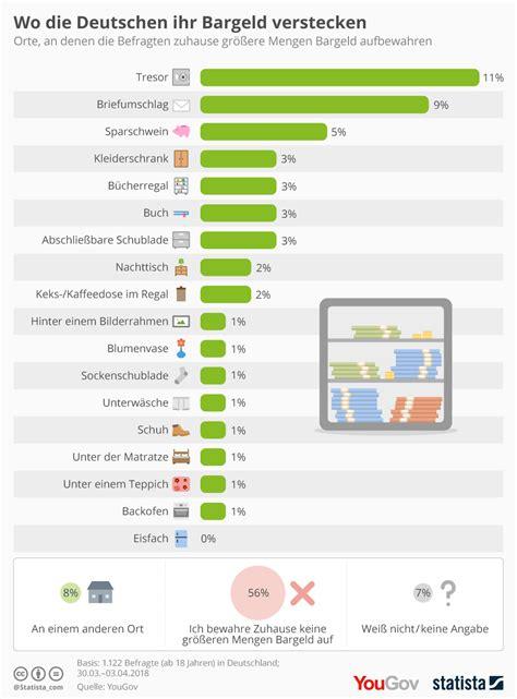 Wo Geld Verstecken by Infografik Wo Die Deutschen Ihr Bargeld Verstecken Statista