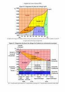 Diagramme De Phase