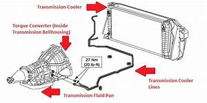 Ford F-150 Transmissions 2004-2014  Overview And How-tos