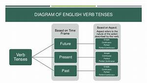 The English Present Tense