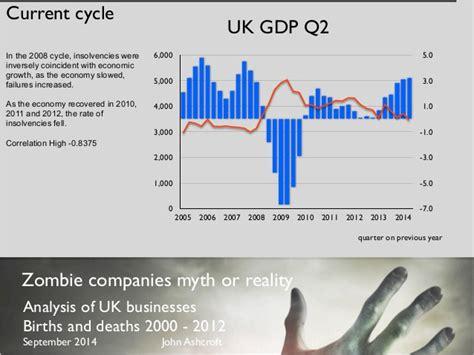 zombie companies myth reality update