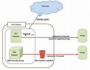 Amazon Web Services  U2013 Basic Architecture  U2013 Microsoft Geek
