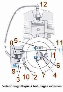 Tester Bobine Allumage Moto : l 39 allumage par volant magn tique ~ Gottalentnigeria.com Avis de Voitures