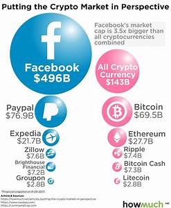 The world's cryptocurrencies are bigger than PayPal ...