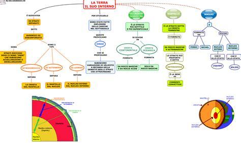L Interno Della Il Sistema Terra Sc Media Aiutodislessia Net