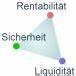 Liquidität Berechnen : das magische dreieck der verm gensanlage ~ Themetempest.com Abrechnung